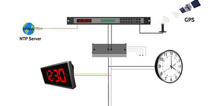 wired master clock system422x211?crc=137163350 csi synchronized clocks philippines master clock system wiring diagram at reclaimingppi.co