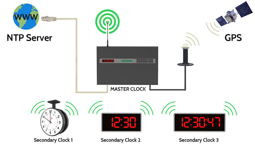 wireless master clock system?crc=396651765 csi synchronized clocks philippines master clock system wiring diagram at eliteediting.co