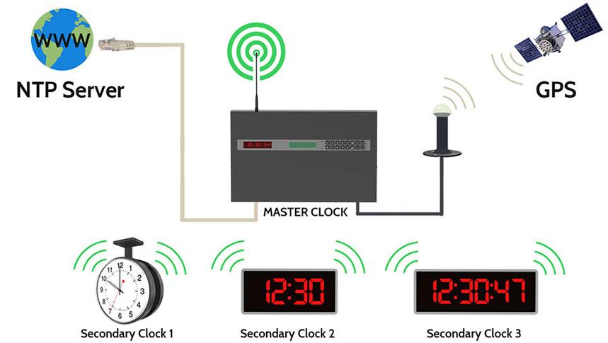 wireless master clock system?crc=396651765 csi synchronized clocks philippines master clock system wiring diagram at reclaimingppi.co